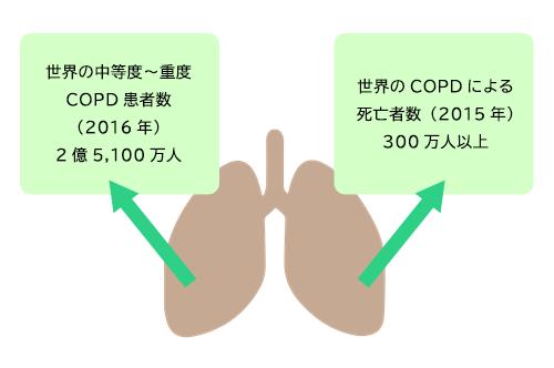芸能人 肺気腫 COPD(肺気腫)で闘病している先輩患者さんのブログが参考になったので紹介します